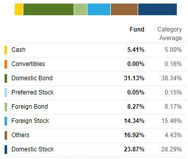 PMP 2015 Fund